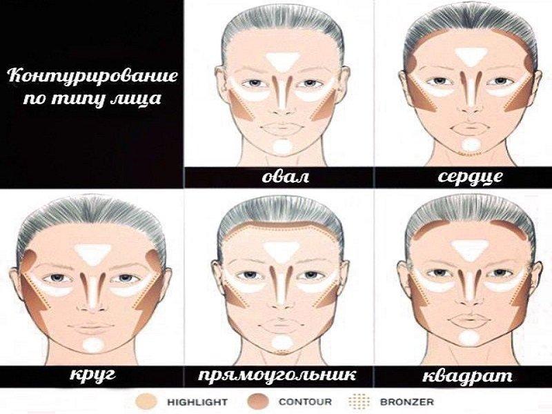 Контуринг по типу лица