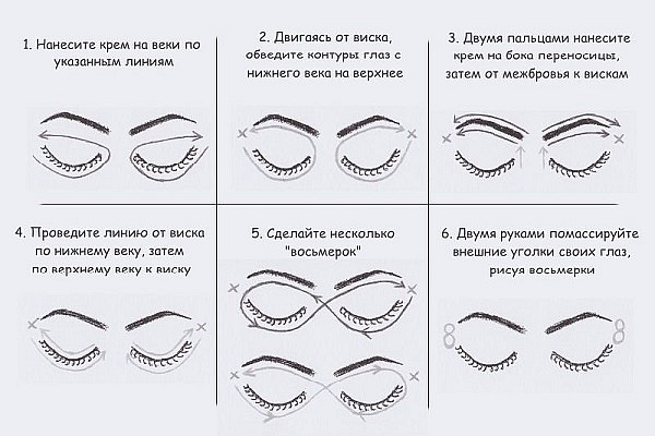 Как правильно наносить крем вокруг глаз - схема нанесения