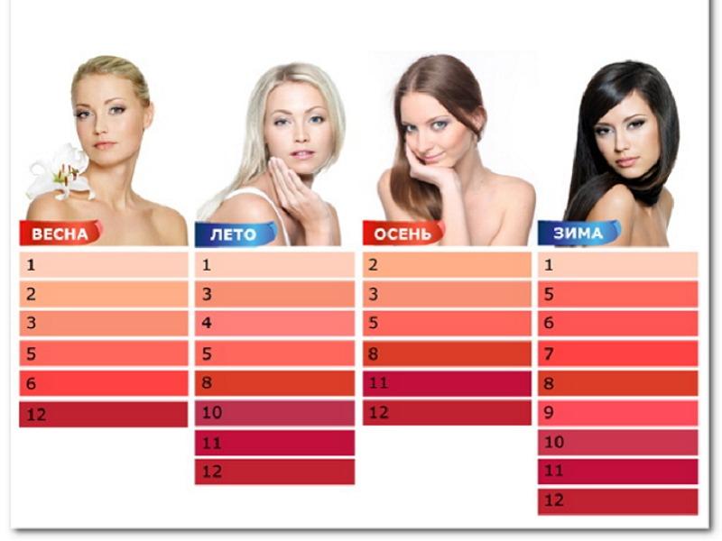 Как подобрать цвет помады для губ по цвету волос